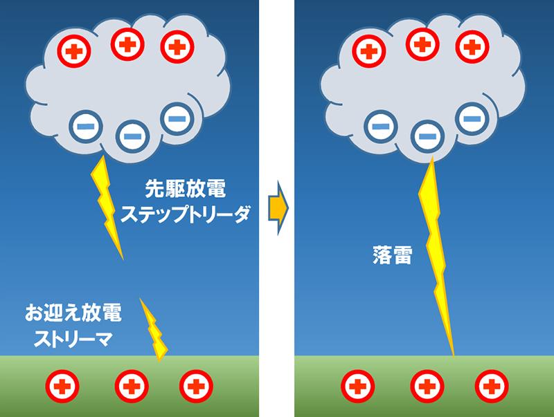 PDCE落雷抑制型避雷針 | 株式会社マリックスエンジニアリング